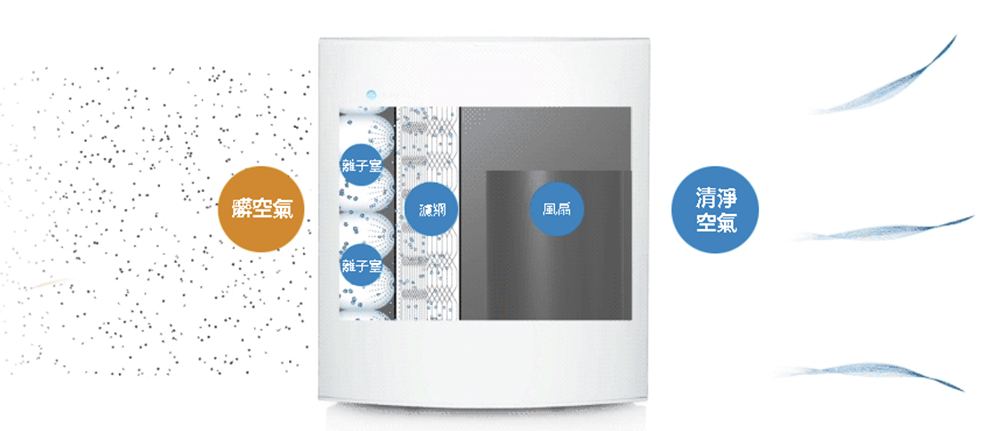 Blueair 480i空氣清淨機 HEPASilentTM高效率超靜音空氣過濾技術